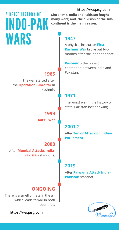India-Pakistan Wars Timeline