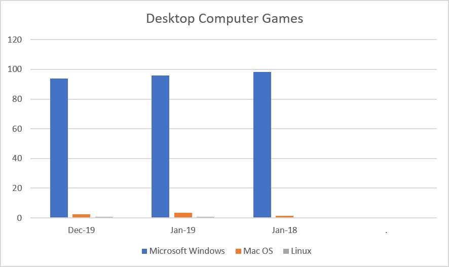 Desktop Computer Games Report