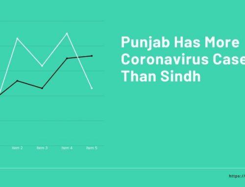 Punjab Has More Coronavirus Cases Than Sindh