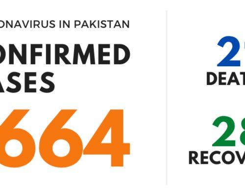 Coronavirus (COVID-19) in Pakistan